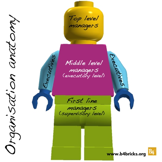 Minifig_management_b4brikcs